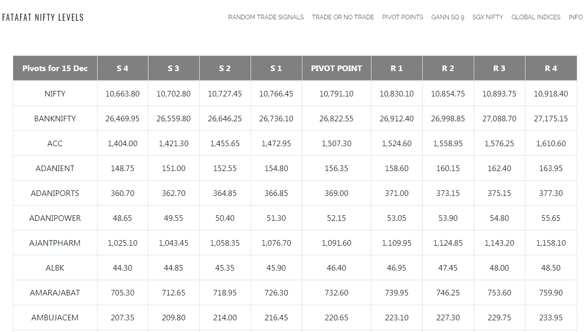 Pivot Point Calculator | NIFTY, BankNifty | Automatic All